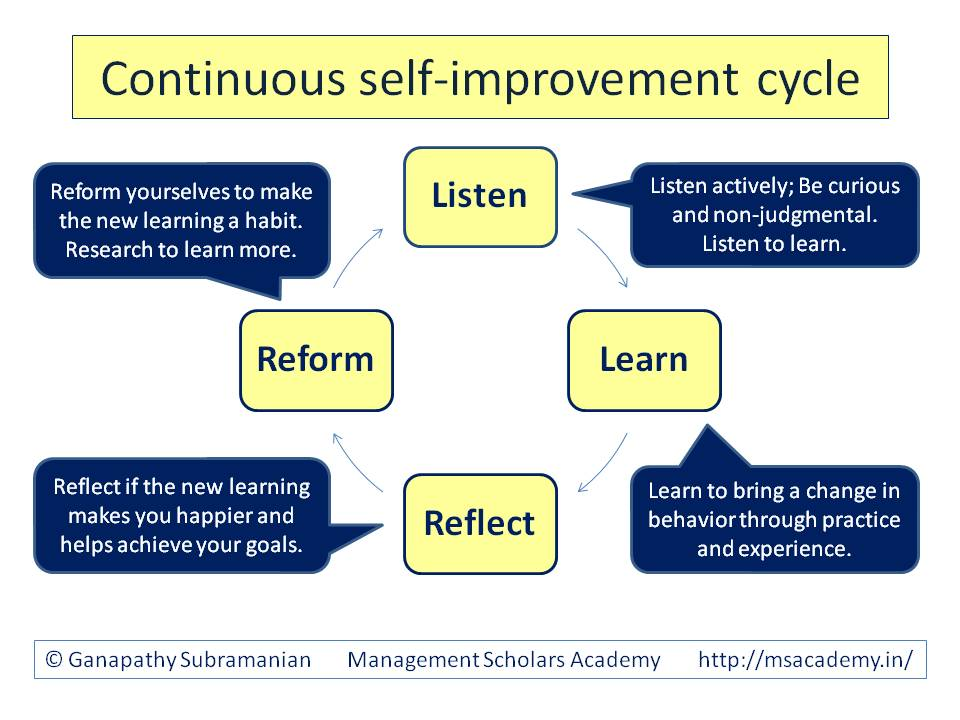 Continuous self-improvement cycle