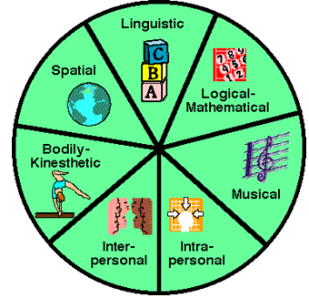 multipl-intelligences